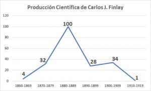 Producción científica de Carlos J. Finlay