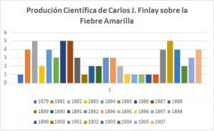 Producción científica sobre la Fiebre Amarilla