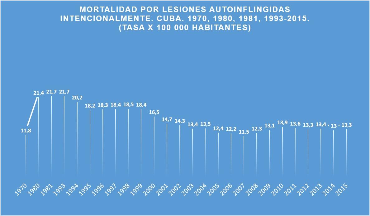 Mortalidad por Lesiones inflingidas intencionalmente Cuba 1970-2015