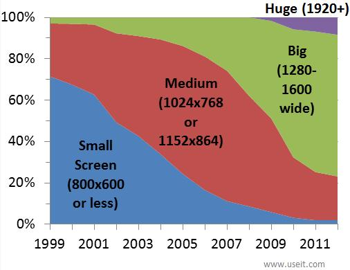 Evolution in computer screen sizes from 1999 to 2012